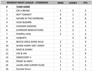 Monday Standings