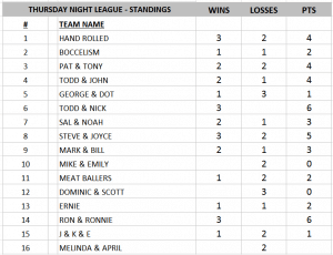 Thursday Standings
