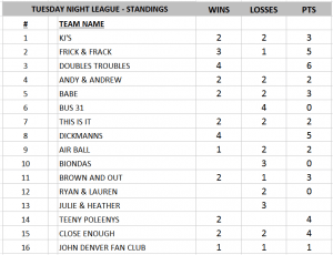 Tuesday Standings