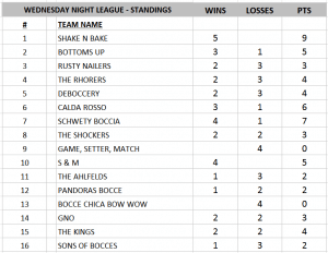 Wednesday Standings